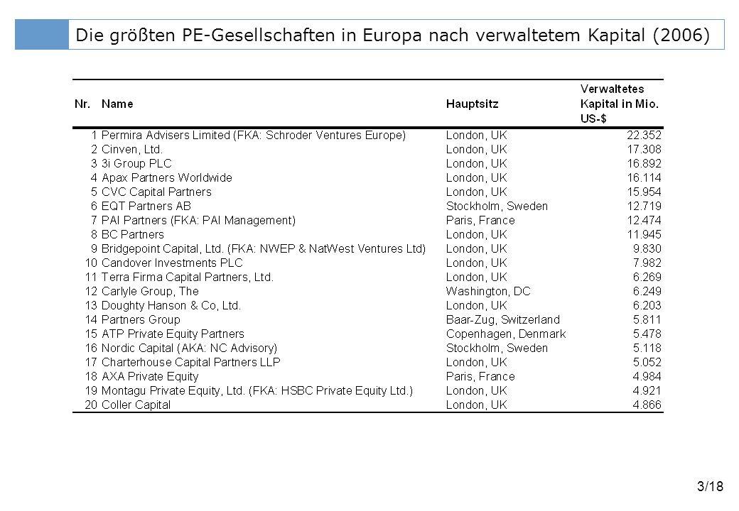 Klicken Sie, um das Titelformat zu bearbeiten 14/18 Median-Renditen (PME) von Private-Equity-Anlagen Quelle: CEFS (2005)