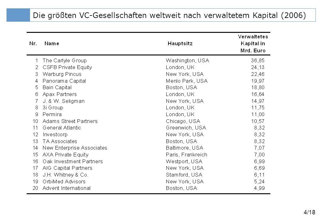 Klicken Sie, um das Titelformat zu bearbeiten 5/18 Die größten VC-Gesellschaften in Europa nach verwaltetem Kapital (2006)