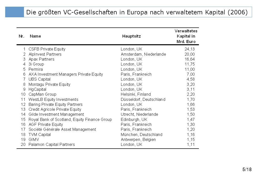 Klicken Sie, um das Titelformat zu bearbeiten 6/18 Private-Equity-Investitionen in Europa Quelle: EVCA (2006)