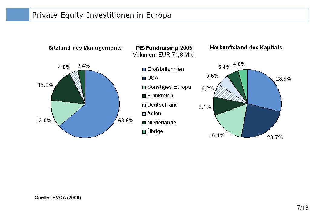 Klicken Sie, um das Titelformat zu bearbeiten 8/18 Private-Equity-Investitionen in Europa Quelle: EVCA (2006), Eurostat