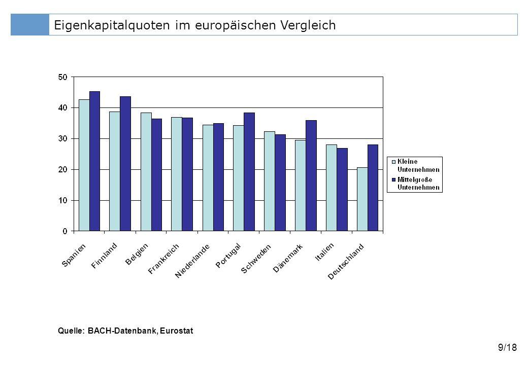 Klicken Sie, um das Titelformat zu bearbeiten 10/18 Eigenkapitalquoten in Deuschland