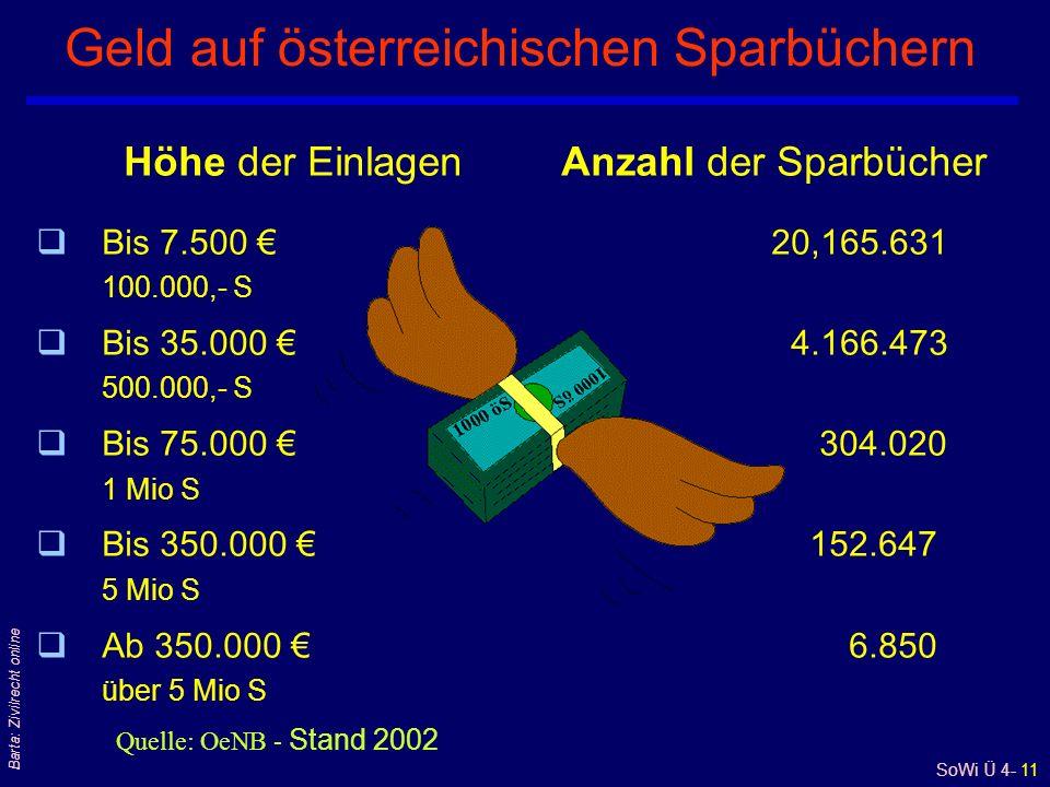 SoWi Ü 4- 11 Barta: Zivilrecht online Geld auf österreichischen Sparbüchern Höhe der EinlagenAnzahl der Sparbücher qBis 7.500 20,165.631 100.000,- S qBis 35.000 4.166.473 500.000,- S qBis 75.000 304.020 1 Mio S qBis 350.000 152.647 5 Mio S qAb 350.000 6.850 über 5 Mio S Quelle: OeNB - Stand 2002