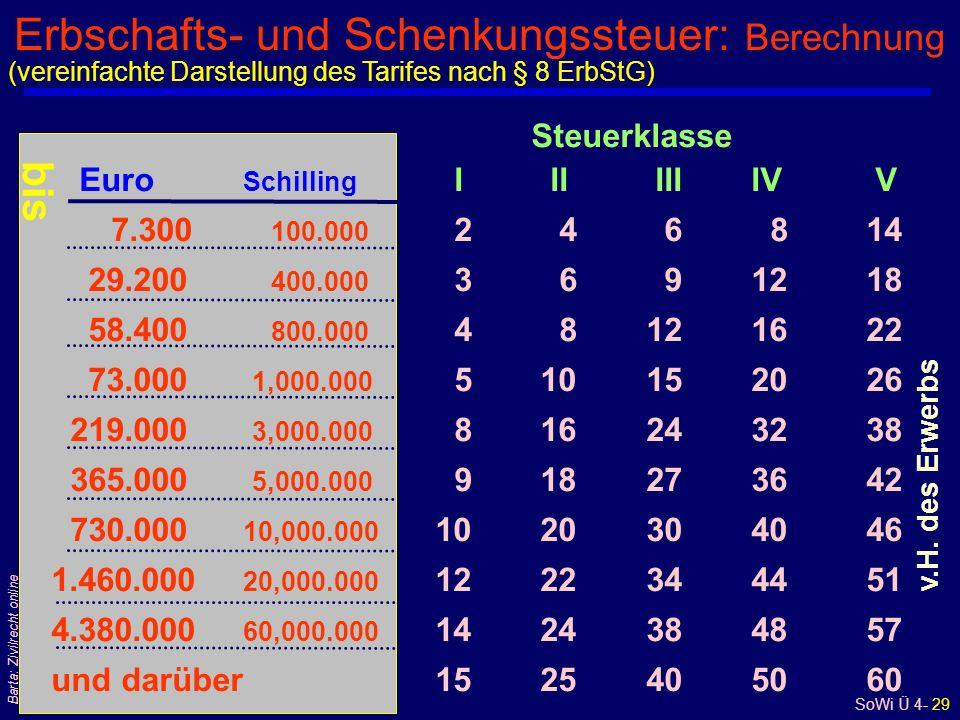 SoWi Ü 4- 29 Barta: Zivilrecht online Erbschafts- und Schenkungssteuer: Berechnung Steuerklasse Euro Schilling I II III IV V 7.300 100.000 2 4 6 8 14 29.200 400.000 3 6 9 12 18 58.400 800.000 4 8 12 16 22 73.000 1,000.000 5 10 15 20 26 219.000 3,000.000 8 16 24 32 38 365.000 5,000.000 9 18 27 36 42 730.000 10,000.000 10 20 30 40 46 1.460.000 20,000.000 12 22 34 44 51 4.380.000 60,000.000 14 24 38 48 57 und darüber 15 25 40 50 60 v.H.