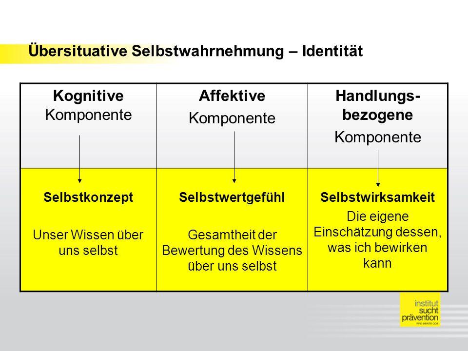 Übersituative Selbstwahrnehmung – Identität Kognitive Komponente Affektive Komponente Handlungs- bezogene Komponente Selbstkonzept Unser Wissen über u