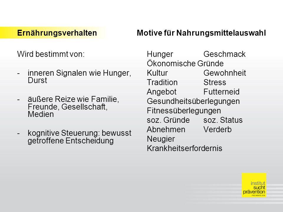 Ernährungsverhalten Motive für Nahrungsmittelauswahl Wird bestimmt von: -inneren Signalen wie Hunger, Durst -äußere Reize wie Familie, Freunde, Gesell
