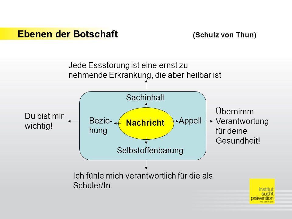 Ebenen der Botschaft (Schulz von Thun) Nachricht Sachinhalt Selbstoffenbarung Bezie- hung Appell Jede Essstörung ist eine ernst zu nehmende Erkrankung