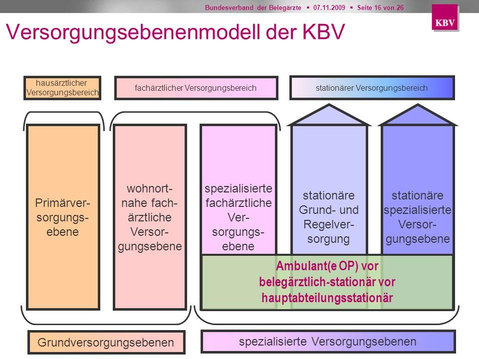 Bundesverband der Belegärzte 07.11.2009 Seite 16 von 26 Versorgungsebenenmodell der KBV Primärver- sorgungs- ebene wohnort- nahe fach- ärztliche Verso