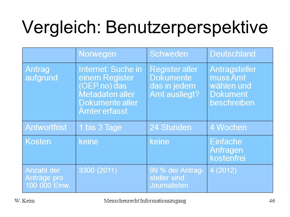 W. KeimMenschenrecht Informationszugang46 Vergleich: Benutzerperspektive NorwegenSchwedenDeutschland Antrag aufgrund Internet: Suche in einem Register