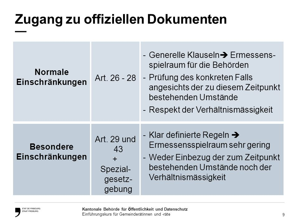 9 Kantonale Behörde für ö ffentlichkeit und Datenschutz Einführungskurs für Gemeinderätinnen und -räte Zugang zu offiziellen Dokumenten Normale Einschränkungen Art.