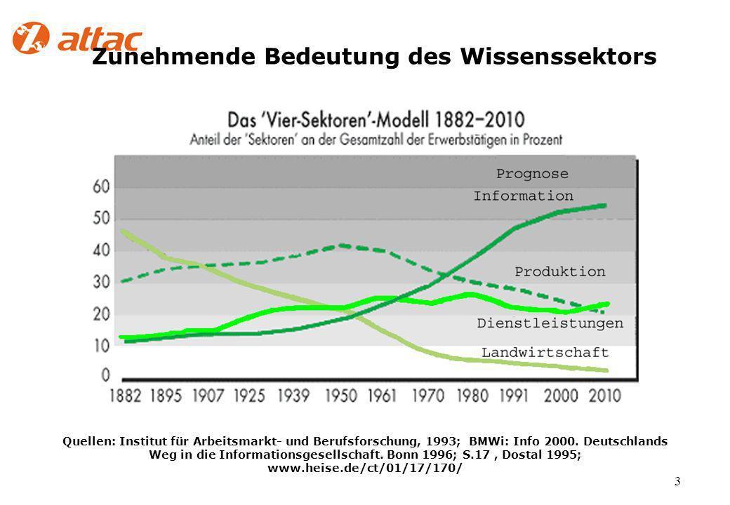 3 Zunehmende Bedeutung des Wissenssektors Quellen: Institut für Arbeitsmarkt- und Berufsforschung, 1993; BMWi: Info 2000.