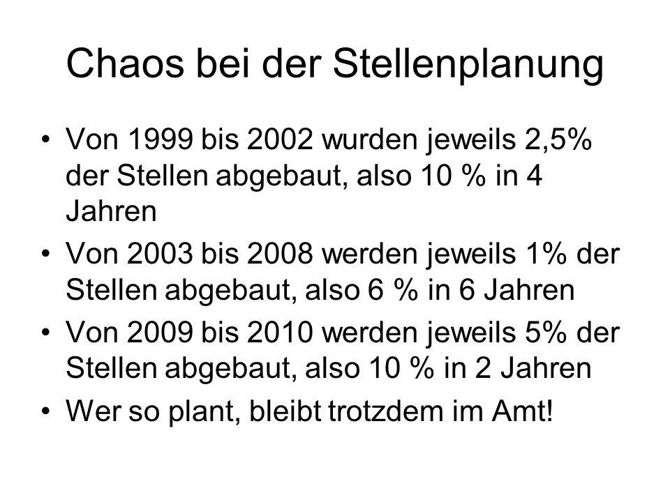 Chaos bei der Stellenplanung Von 1999 bis 2002 wurden jeweils 2,5% der Stellen abgebaut, also 10 % in 4 Jahren Von 2003 bis 2008 werden jeweils 1% der Stellen abgebaut, also 6 % in 6 Jahren Von 2009 bis 2010 werden jeweils 5% der Stellen abgebaut, also 10 % in 2 Jahren Wer so plant, bleibt trotzdem im Amt!