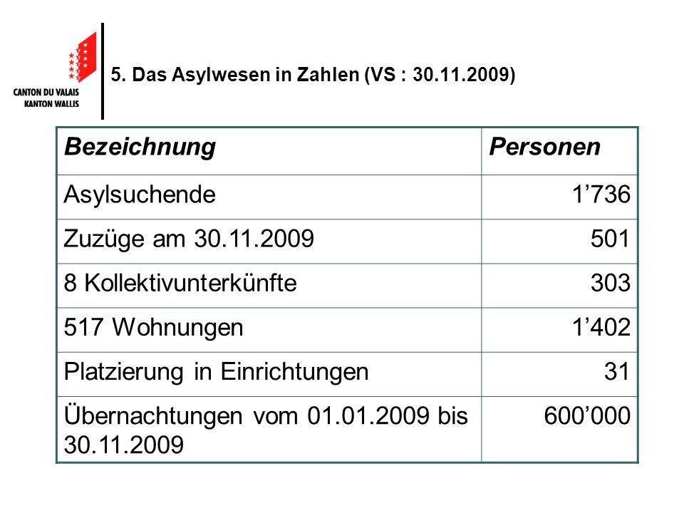 5. Das Asylwesen in Zahlen (VS : 30.11.2009) BezeichnungPersonen Asylsuchende1736 Zuzüge am 30.11.2009501 8 Kollektivunterkünfte303 517 Wohnungen1402
