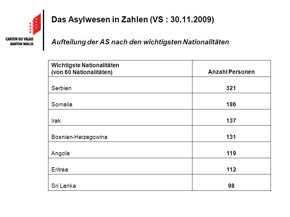 Das Asylwesen in Zahlen (VS : 30.11.2009) Aufteilung der AS nach den wichtigsten Nationalitäten Wichtigste Nationalitäten (von 60 Nationalitäten)Anzahl Personen Serbien321 Somalia186 Irak137 Bosnien-Herzegowina131 Angola119 Eritrea112 Sri Lanka98