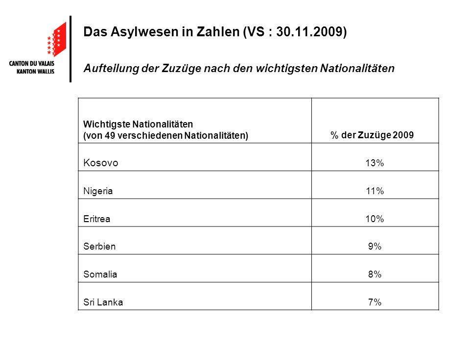 Das Asylwesen in Zahlen (VS : 30.11.2009) Aufteilung der Zuzüge nach den wichtigsten Nationalitäten Wichtigste Nationalitäten (von 49 verschiedenen Nationalitäten) % der Zuzüge 2009 Kosovo 13% Nigeria11% Eritrea10% Serbien9% Somalia8% Sri Lanka7%