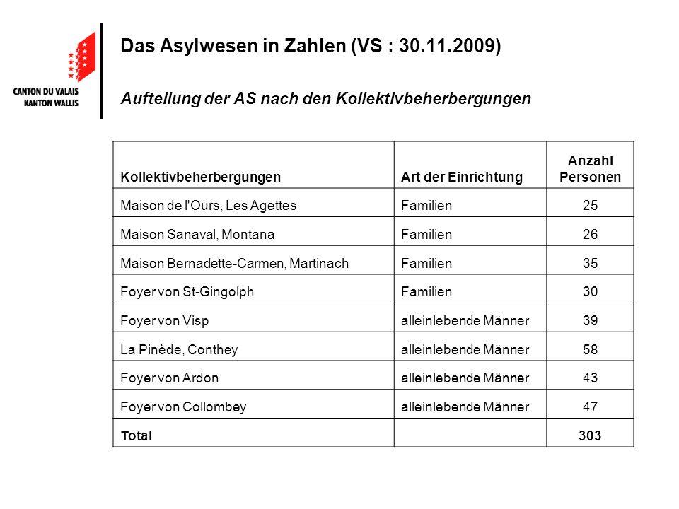 Das Asylwesen in Zahlen (VS : 30.11.2009) Aufteilung der AS nach den Kollektivbeherbergungen KollektivbeherbergungenArt der Einrichtung Anzahl Persone