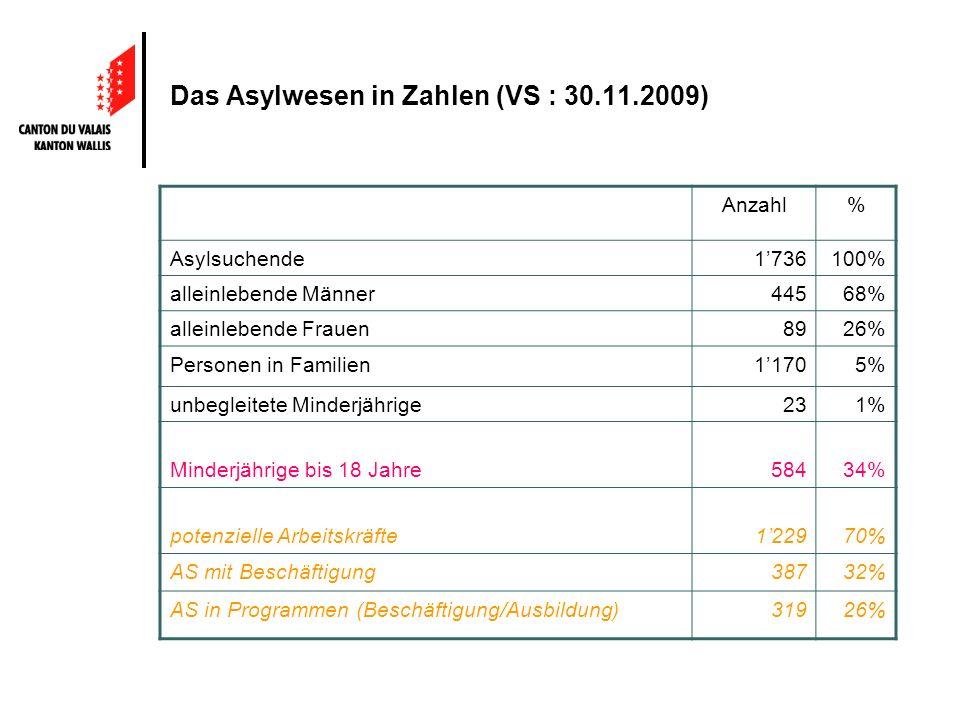 Das Asylwesen in Zahlen (VS : 30.11.2009) Anzahl% Asylsuchende1736100% alleinlebende Männer44568% alleinlebende Frauen8926% Personen in Familien11705% unbegleitete Minderjährige231% Minderjährige bis 18 Jahre58434% potenzielle Arbeitskräfte122970% AS mit Beschäftigung38732% AS in Programmen (Beschäftigung/Ausbildung)31926%