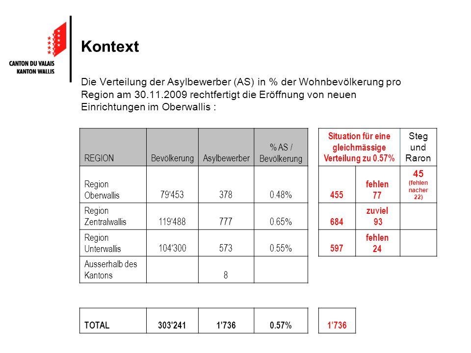 Kontext Die Verteilung der Asylbewerber (AS) in % der Wohnbevölkerung pro Region am 30.11.2009 rechtfertigt die Eröffnung von neuen Einrichtungen im Oberwallis : REGIONBevölkerungAsylbewerber % AS / Bevölkerung Situation für eine gleichmässige Verteilung zu 0.57% Steg und Raron Region Oberwallis79 4533780.48% 455 fehlen 77 45 (fehlen nacher 22) Region Zentralwallis119 4887770.65% 684 zuviel 93 Region Unterwallis104 3005730.55% 597 fehlen 24 Ausserhalb des Kantons 8 TOTAL303 2411 7360.57%1 736