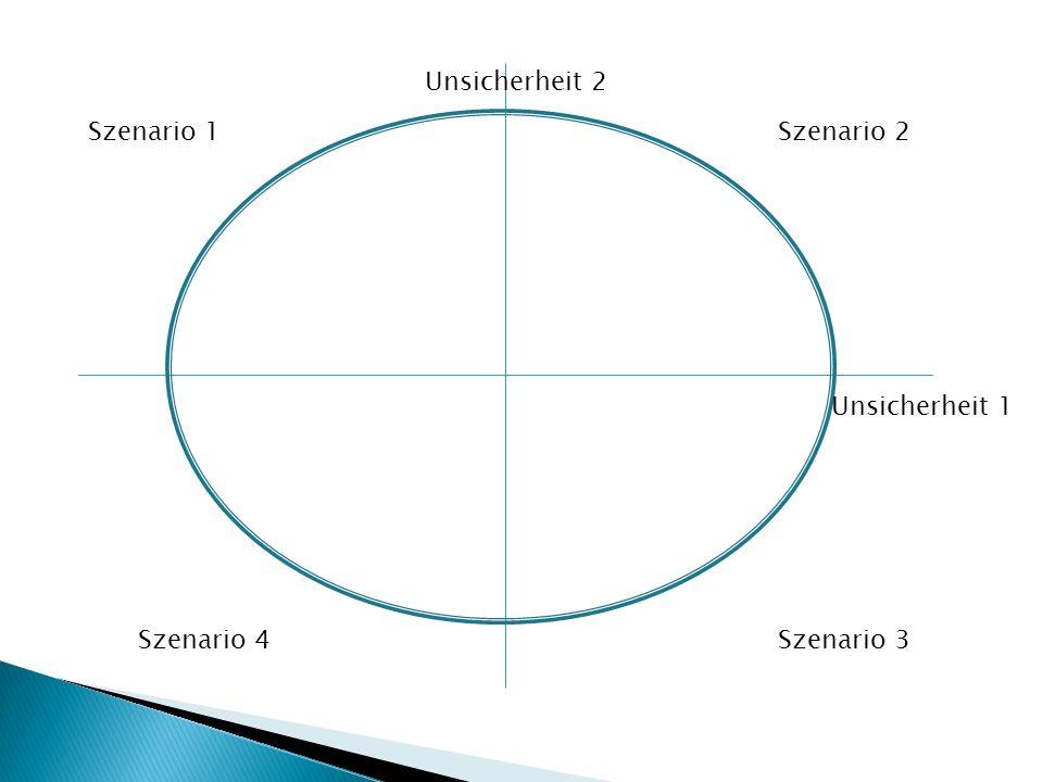 Szenario 1Szenario 2 Szenario 3Szenario 4 Unsicherheit 1 Unsicherheit 2