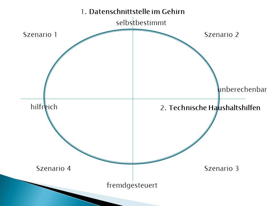 Szenario 1Szenario 2 Szenario 3Szenario 4 2.Technische Haushaltshilfen 1.
