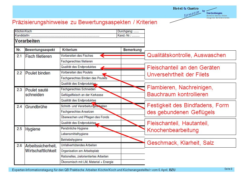 Experten-Informationstagung für den QB Praktische Arbeiten Köchin/Koch und Küchenangestellte/r vom 6 April, BZU Seite 9 Zu dünn, klebrig, zu dick,..