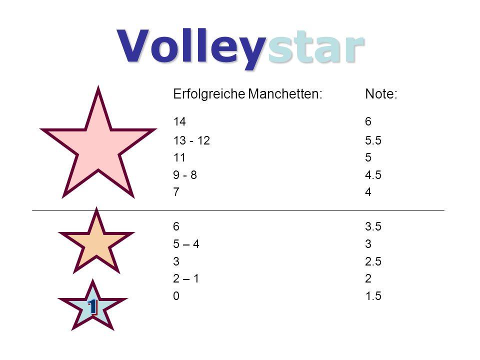 Volleystar Erfolgreiche Manchetten:Note: 14 6 13 - 125.5 11 5 9 - 84.5 74 63.5 5 – 43 32.5 2 – 12 01.5