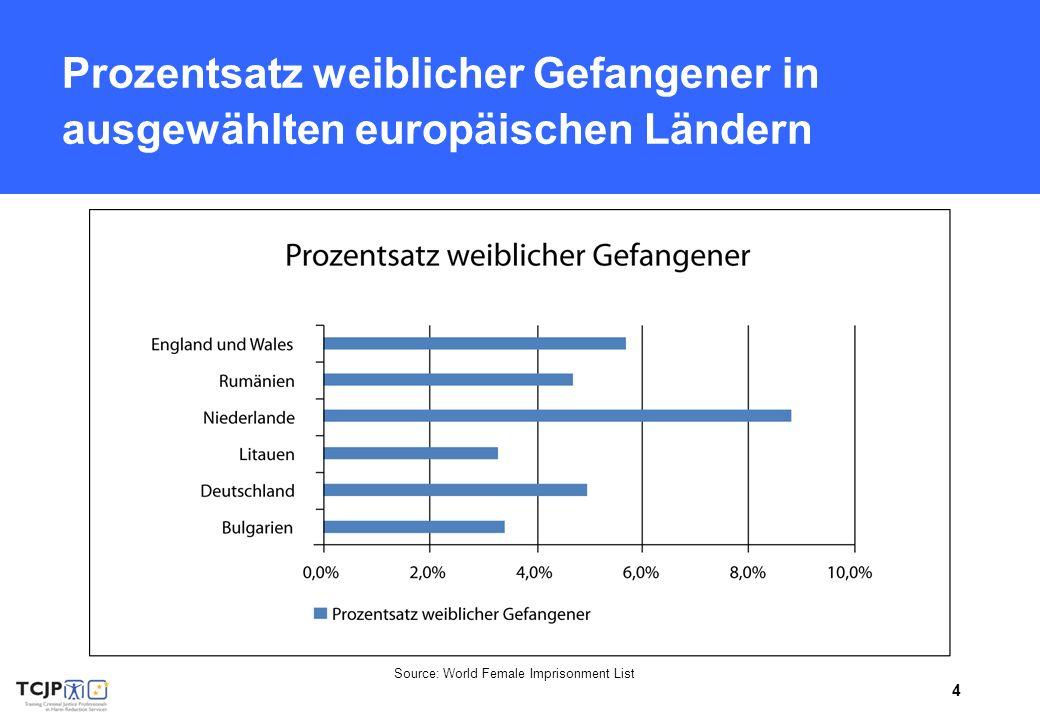 4 Prozentsatz weiblicher Gefangener in ausgewählten europäischen Ländern Source: World Female Imprisonment List