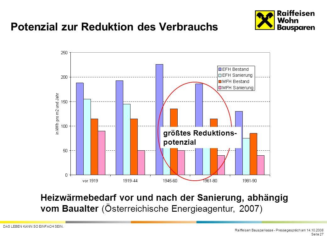 Raiffeisen Bausparkasse - Pressegespräch am 14.10.2008 Seite 27 DAS LEBEN KANN SO EINFACH SEIN. Potenzial zur Reduktion des Verbrauchs Heizwärmebedarf