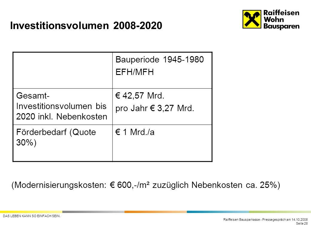 Raiffeisen Bausparkasse - Pressegespräch am 14.10.2008 Seite 28 DAS LEBEN KANN SO EINFACH SEIN. Investitionsvolumen 2008-2020 Bauperiode 1945-1980 EFH