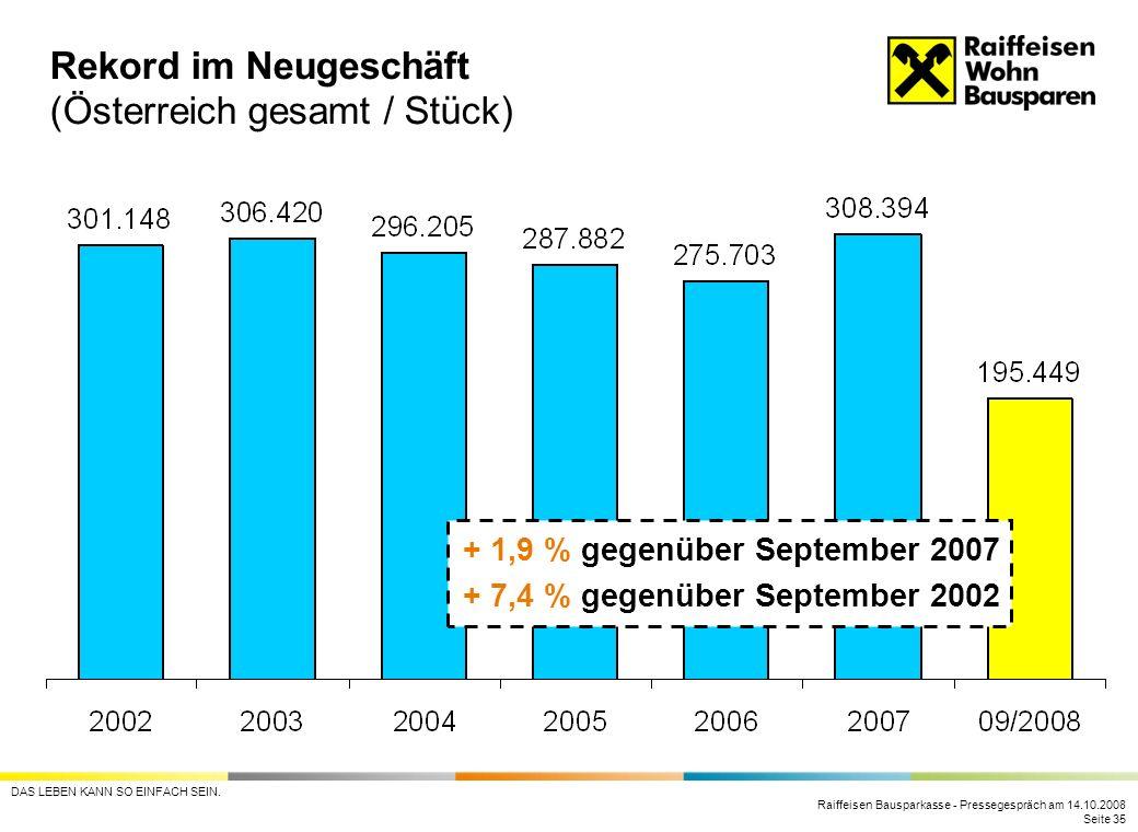 Raiffeisen Bausparkasse - Pressegespräch am 14.10.2008 Seite 35 DAS LEBEN KANN SO EINFACH SEIN. Rekord im Neugeschäft (Österreich gesamt / Stück) + 1,
