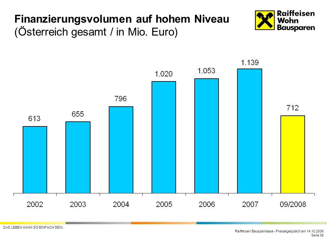 Raiffeisen Bausparkasse - Pressegespräch am 14.10.2008 Seite 36 DAS LEBEN KANN SO EINFACH SEIN. Finanzierungsvolumen auf hohem Niveau (Österreich gesa