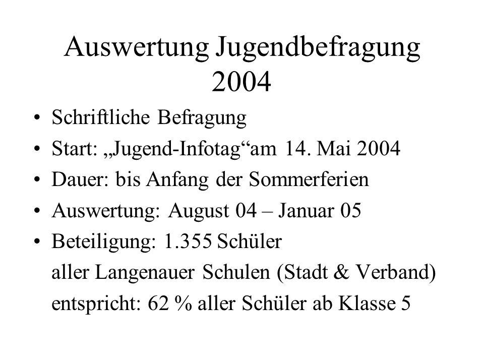 Auswertung Jugendbefragung 2004 Schriftliche Befragung Start: Jugend-Infotagam 14. Mai 2004 Dauer: bis Anfang der Sommerferien Auswertung: August 04 –