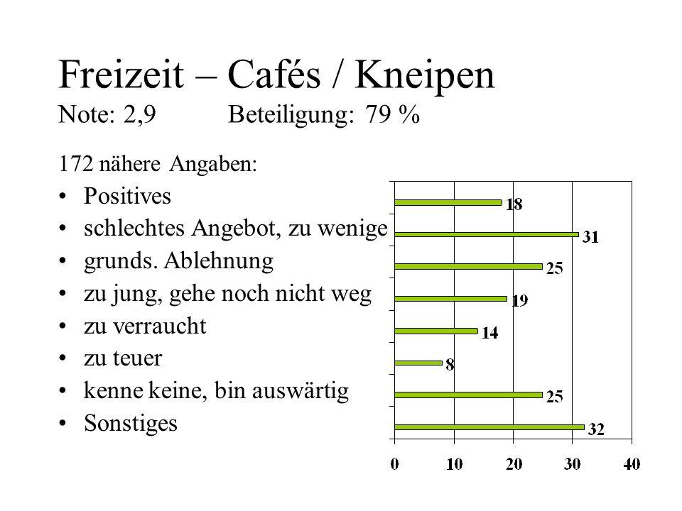 Freizeit – Cafés / Kneipen Note: 2,9 Beteiligung: 79 % 172 nähere Angaben: Positives schlechtes Angebot, zu wenige grunds. Ablehnung zu jung, gehe noc