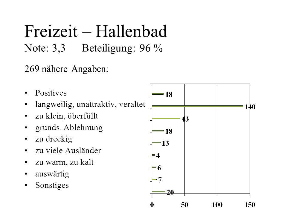 Freizeit – Hallenbad Note: 3,3Beteiligung: 96 % 269 nähere Angaben: Positives langweilig, unattraktiv, veraltet zu klein, überfüllt grunds. Ablehnung