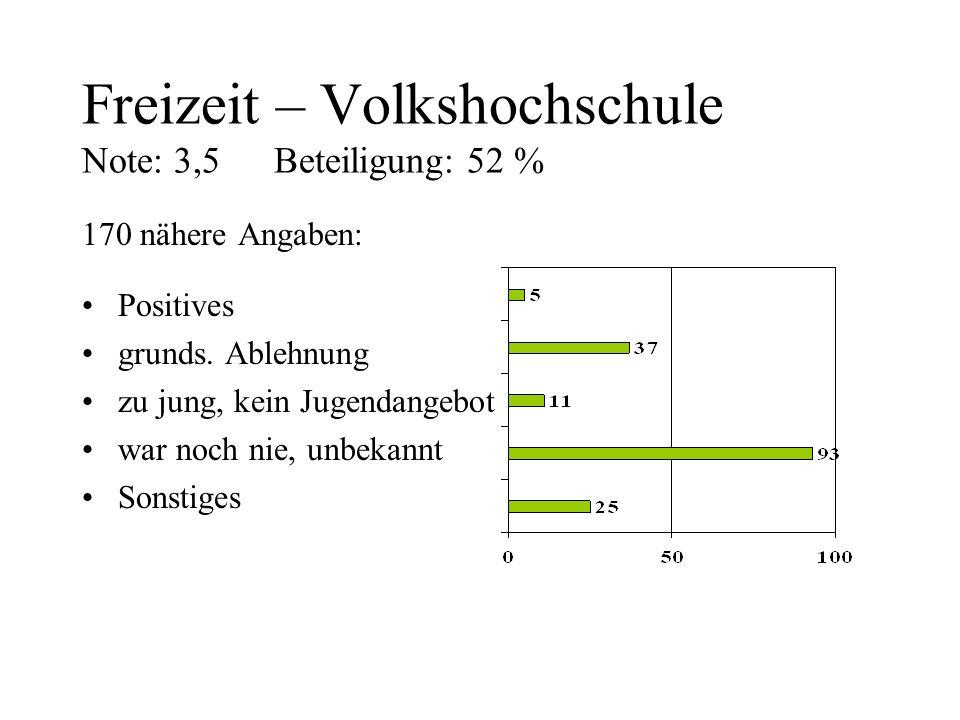 Freizeit – Volkshochschule Note: 3,5Beteiligung: 52 % 170 nähere Angaben: Positives grunds. Ablehnung zu jung, kein Jugendangebot war noch nie, unbeka