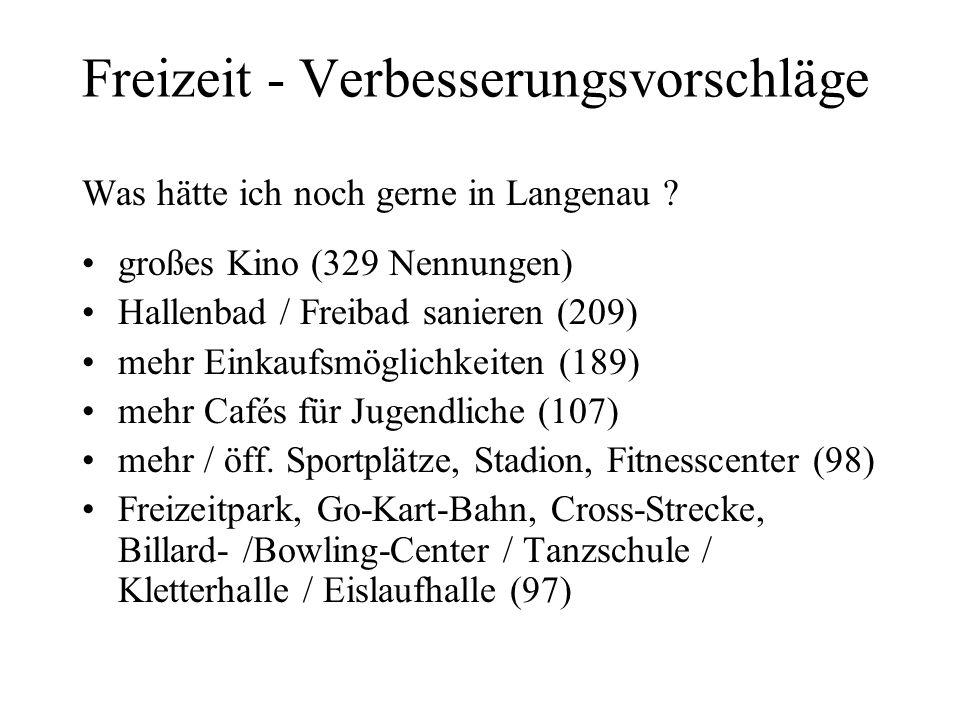 Freizeit - Verbesserungsvorschläge Was hätte ich noch gerne in Langenau ? großes Kino (329 Nennungen) Hallenbad / Freibad sanieren (209) mehr Einkaufs
