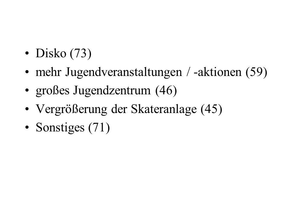 Disko (73) mehr Jugendveranstaltungen / -aktionen (59) großes Jugendzentrum (46) Vergrößerung der Skateranlage (45) Sonstiges (71)