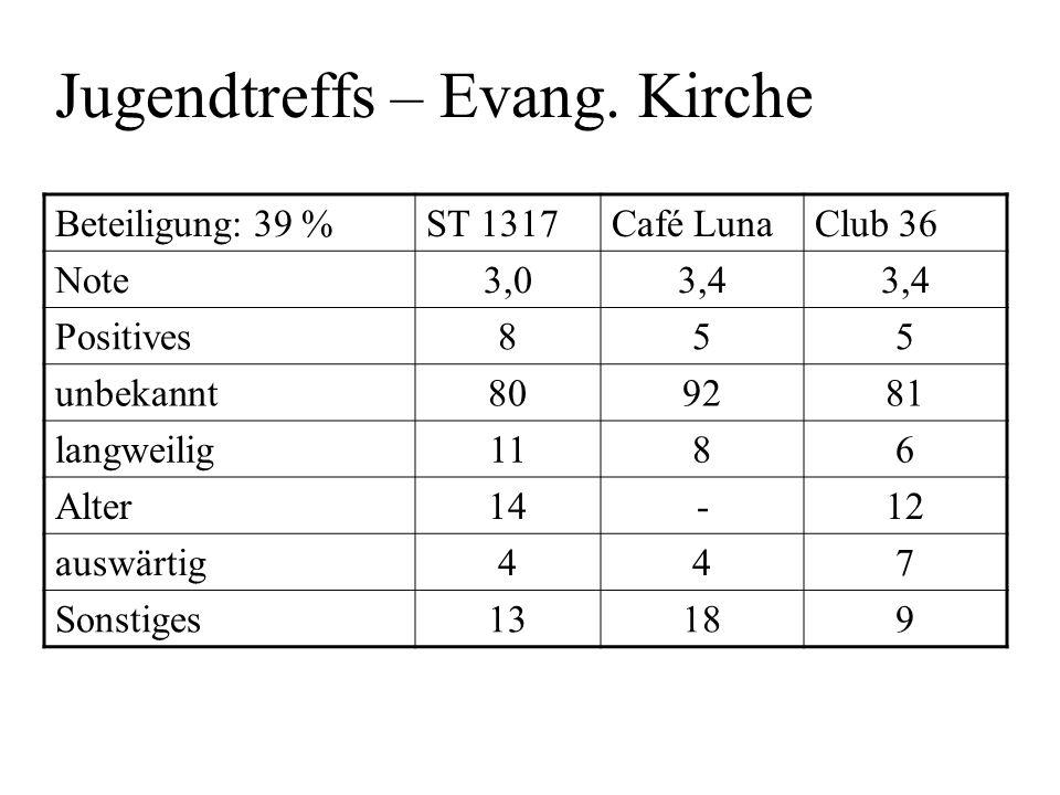 Jugendtreffs – Evang. Kirche Beteiligung: 39 %ST 1317Café LunaClub 36 Note3,03,4 Positives855 unbekannt809281 langweilig1186 Alter14-12 auswärtig447 S