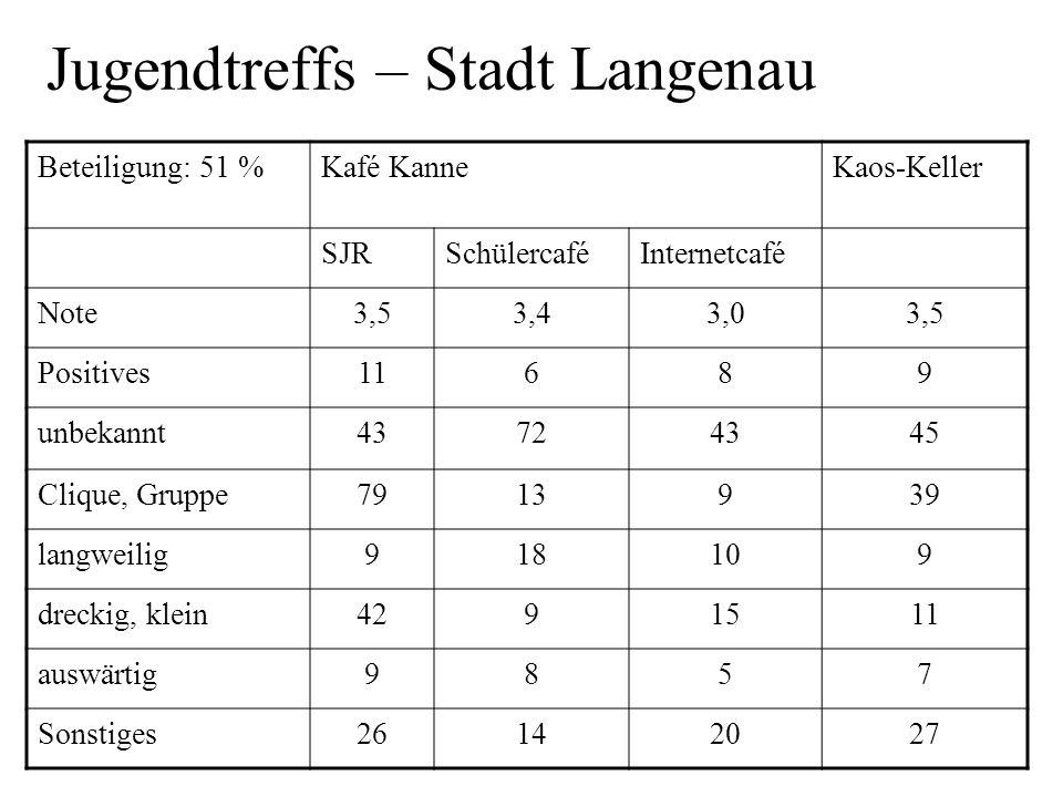 Jugendtreffs – Stadt Langenau Beteiligung: 51 %Kafé KanneKaos-Keller SJRSchülercaféInternetcafé Note3,53,43,03,5 Positives11689 unbekannt43724345 Cliq