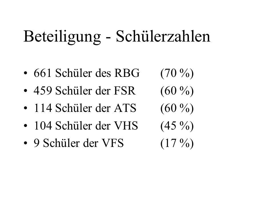 Beteiligung - Schülerzahlen 661 Schüler des RBG (70 %) 459 Schüler der FSR (60 %) 114 Schüler der ATS (60 %) 104 Schüler der VHS (45 %) 9 Schüler der