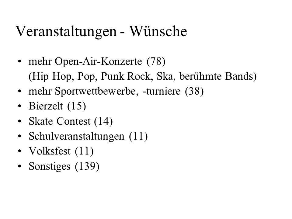 Veranstaltungen - Wünsche mehr Open-Air-Konzerte (78) (Hip Hop, Pop, Punk Rock, Ska, berühmte Bands) mehr Sportwettbewerbe, -turniere (38) Bierzelt (1