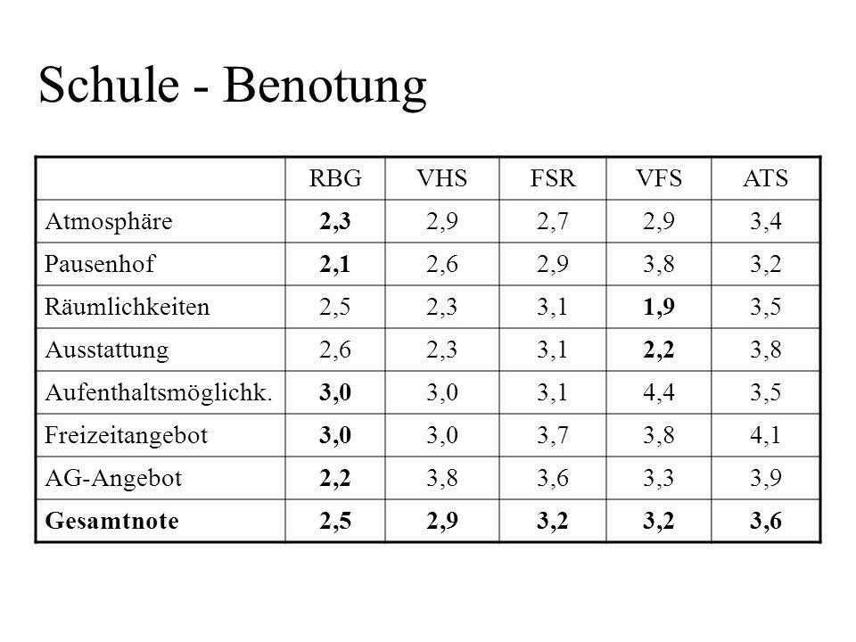 Schule - Benotung RBGVHSFSRVFSATS Atmosphäre2,32,92,72,93,4 Pausenhof2,12,62,93,83,2 Räumlichkeiten2,52,33,11,93,5 Ausstattung2,62,33,12,23,8 Aufentha