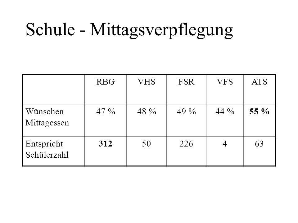 Schule - Mittagsverpflegung RBGVHSFSRVFSATS Wünschen Mittagessen 47 %48 %49 %44 %55 % Entspricht Schülerzahl 31250226463