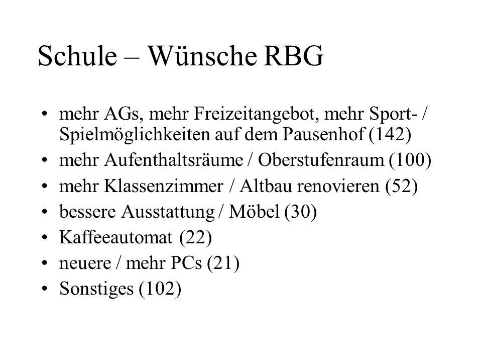 Schule – Wünsche RBG mehr AGs, mehr Freizeitangebot, mehr Sport- / Spielmöglichkeiten auf dem Pausenhof (142) mehr Aufenthaltsräume / Oberstufenraum (