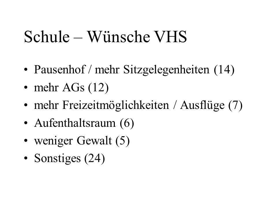 Schule – Wünsche VHS Pausenhof / mehr Sitzgelegenheiten (14) mehr AGs (12) mehr Freizeitmöglichkeiten / Ausflüge (7) Aufenthaltsraum (6) weniger Gewal