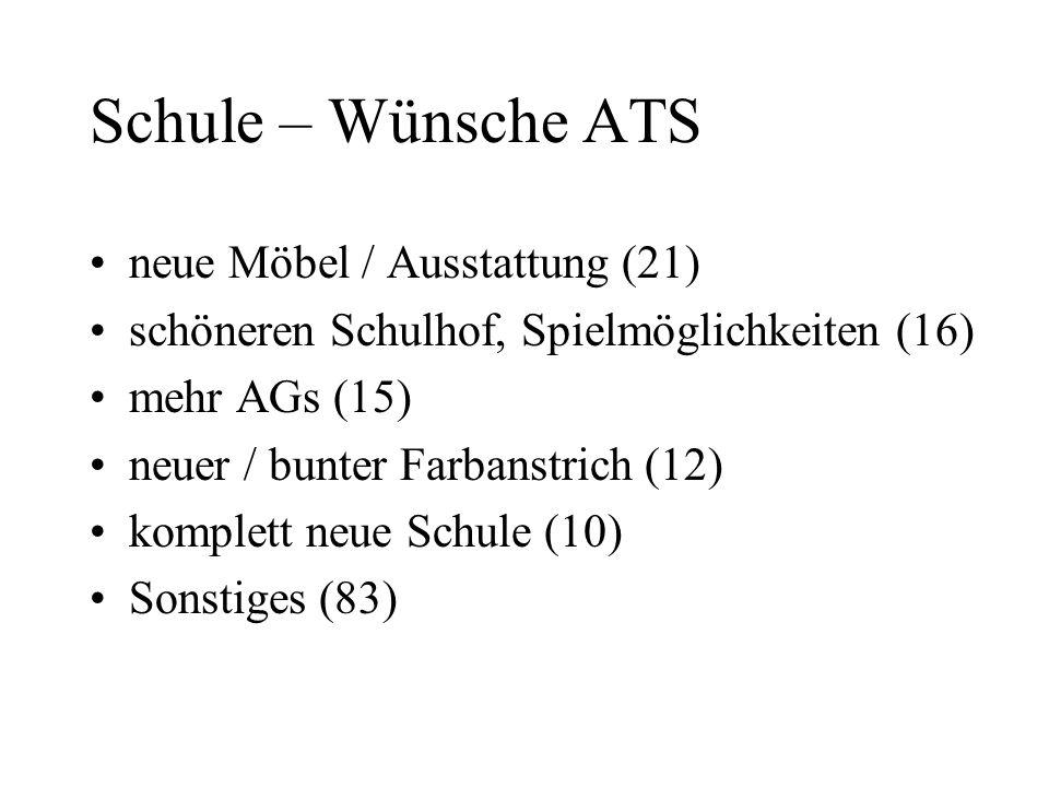 Schule – Wünsche ATS neue Möbel / Ausstattung (21) schöneren Schulhof, Spielmöglichkeiten (16) mehr AGs (15) neuer / bunter Farbanstrich (12) komplett