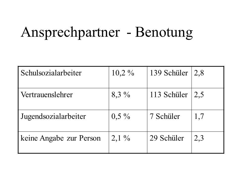 Ansprechpartner - Benotung Schulsozialarbeiter10,2 %139 Schüler2,8 Vertrauenslehrer8,3 %113 Schüler2,5 Jugendsozialarbeiter0,5 %7 Schüler1,7 keine Ang