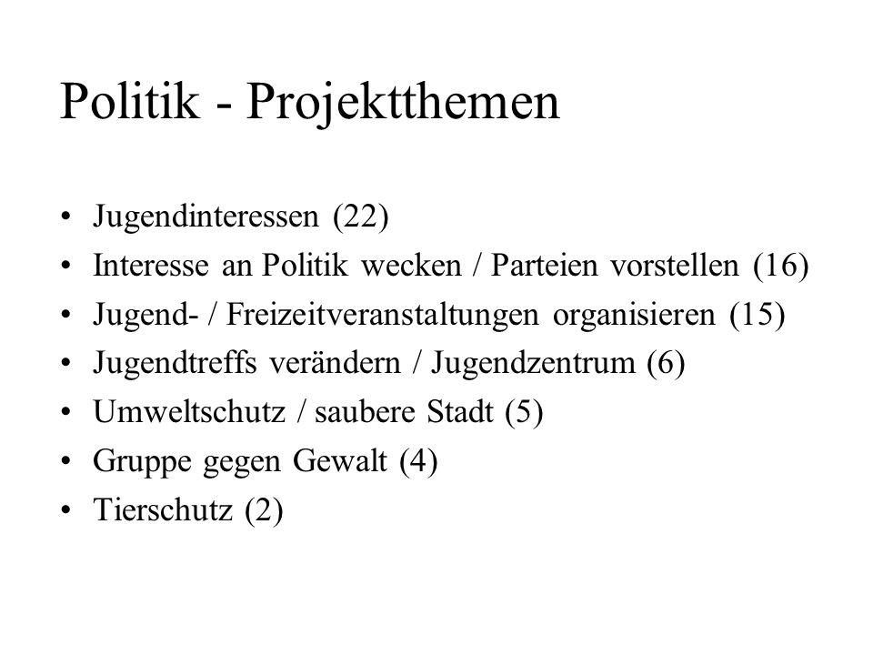 Politik - Projektthemen Jugendinteressen (22) Interesse an Politik wecken / Parteien vorstellen (16) Jugend- / Freizeitveranstaltungen organisieren (1