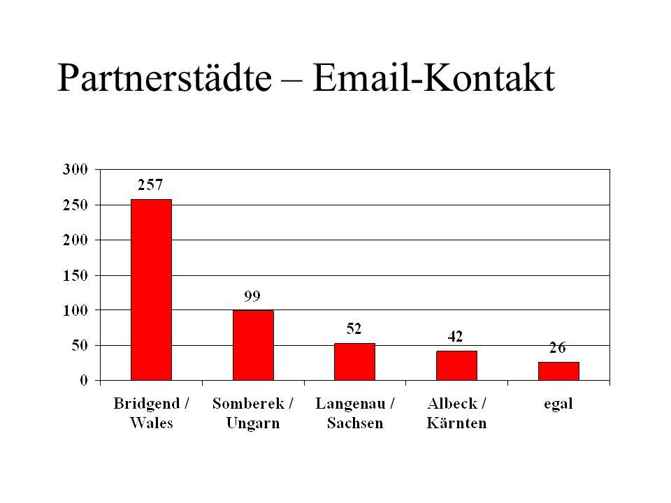 Partnerstädte – Email-Kontakt