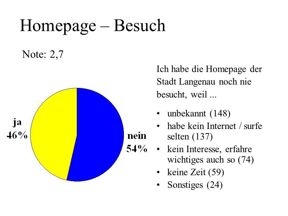 Homepage – Besuch Note: 2,7 Ich habe die Homepage der Stadt Langenau noch nie besucht, weil... unbekannt (148) habe kein Internet / surfe selten (137)