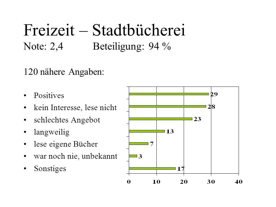 Freizeit – Stadtbücherei Note: 2,4 Beteiligung: 94 % 120 nähere Angaben: Positives kein Interesse, lese nicht schlechtes Angebot langweilig lese eigen